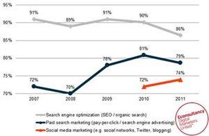 grafico andamento SEO vs Social